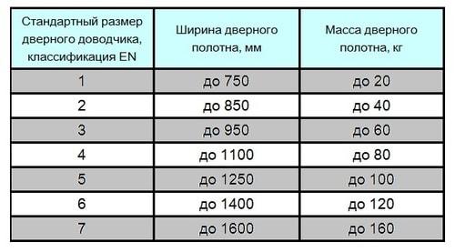классификация дверных доводчиков