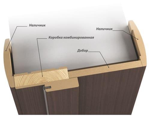 простая дверная коробка