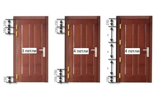 расположение петель на тяжелых дверях